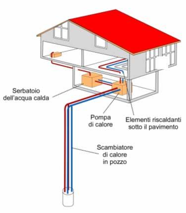 Sistema di riscaldamento domestico con pompa di calore con for Frigoriferi poco profondi